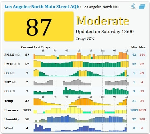 Luftwerte Los Angeles (Aufnahme: 26. September 2015; Air Quality Index China)