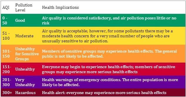 Luftschadstoffklassen auf Basis des U.S. EPA AQI index (Air Quality Index China)