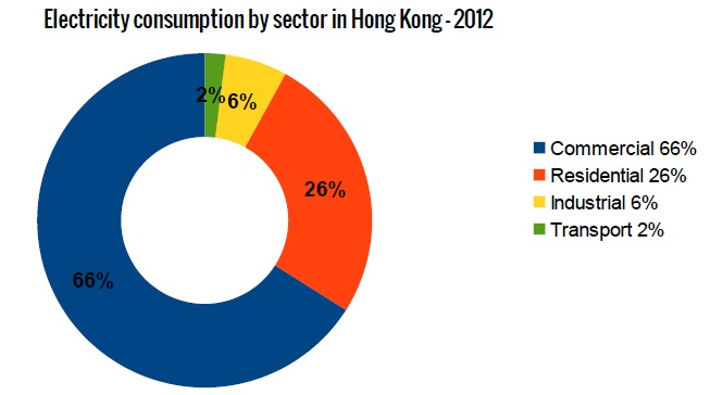 Electricity consumption by sector in Hong Kong - 2012 (Data: Hong Kong Government)