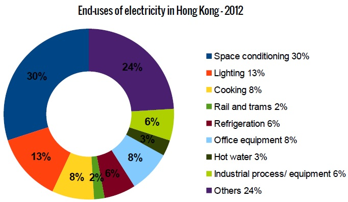 End-uses of electricity in Hong Kong - 2012 (Data: Hong Kong Government)