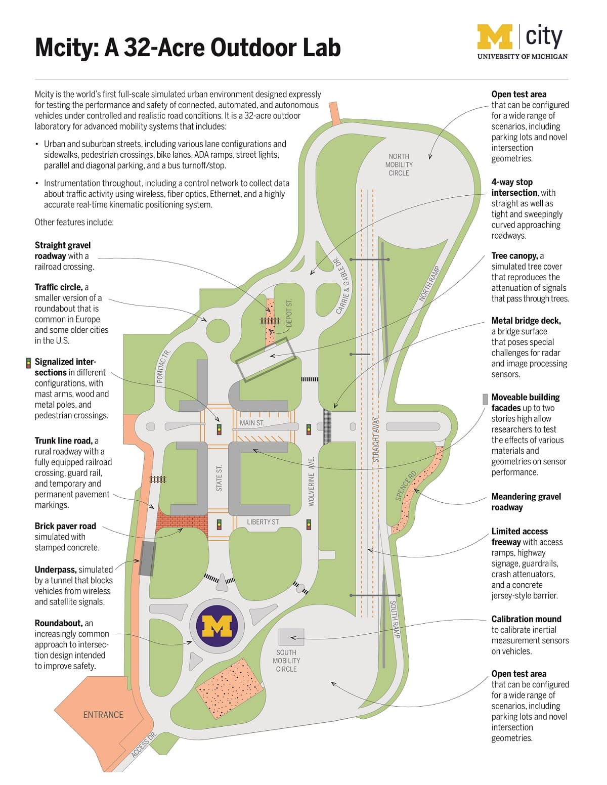 Mcity Feature Map - A 32-Acre Outdoor Lab (University of Michigan)