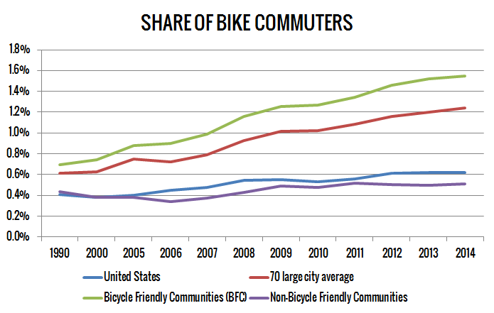 Development of share of bike commuters in the USA (Data: THE LEAGUE OF AMERICAN BICYCLISTS)