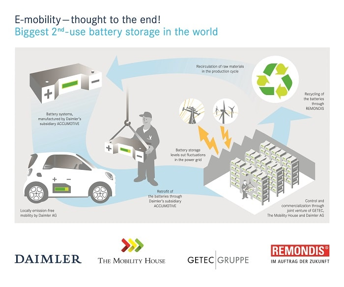 E-mobility thought to the end: Daimler and partners are mapping out the entire battery value creation and recycling chain (Daimler AG)