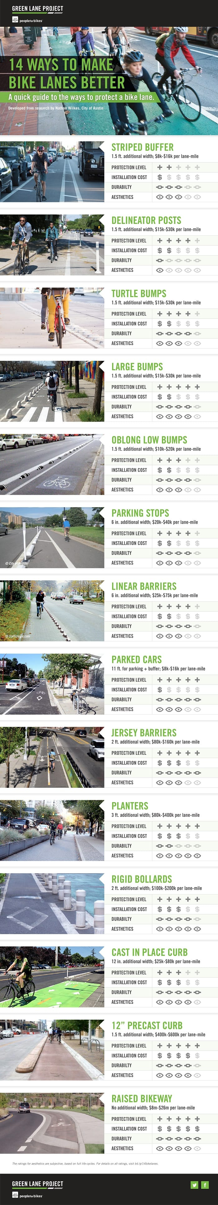14 ways to protect bike lanes (PeopleForBikes)