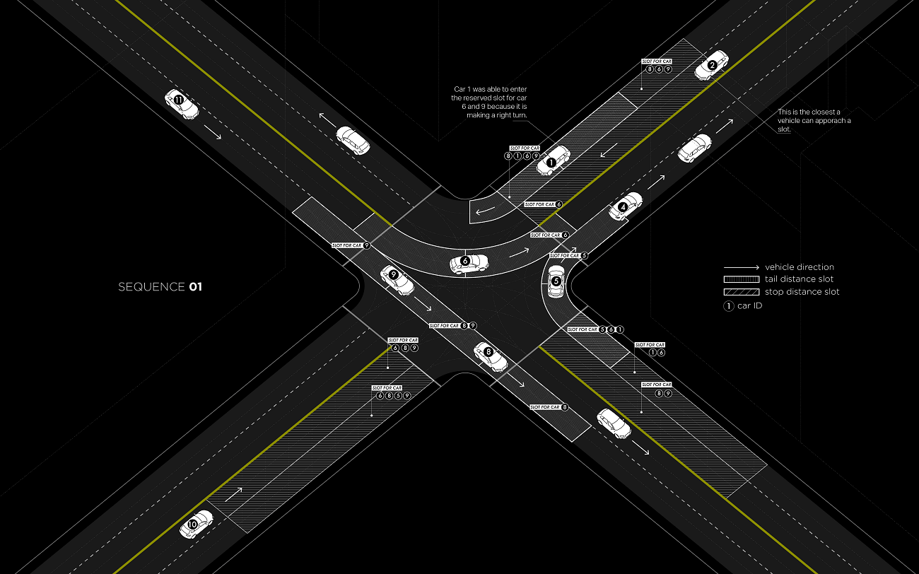 Traffic intersections without traffic lights currently only possible with roundabout traffic