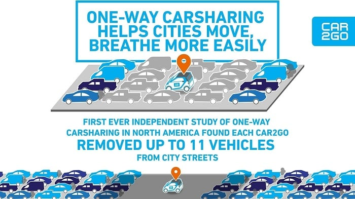 A wide variety of car-sharing benefits
