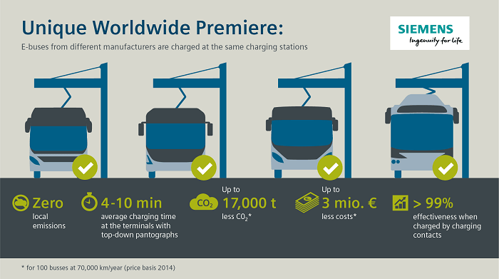 Infographic all-electric buses in Hamburg with charging station - eco urban transport and motoring