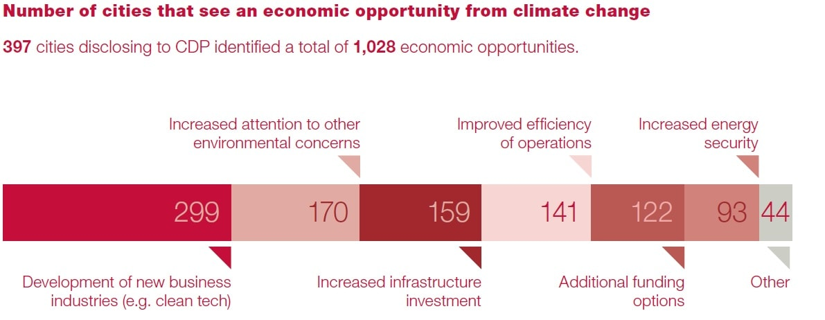 Economic opportunities - Collaborative climate action - CDP AECOM - sustainable cities