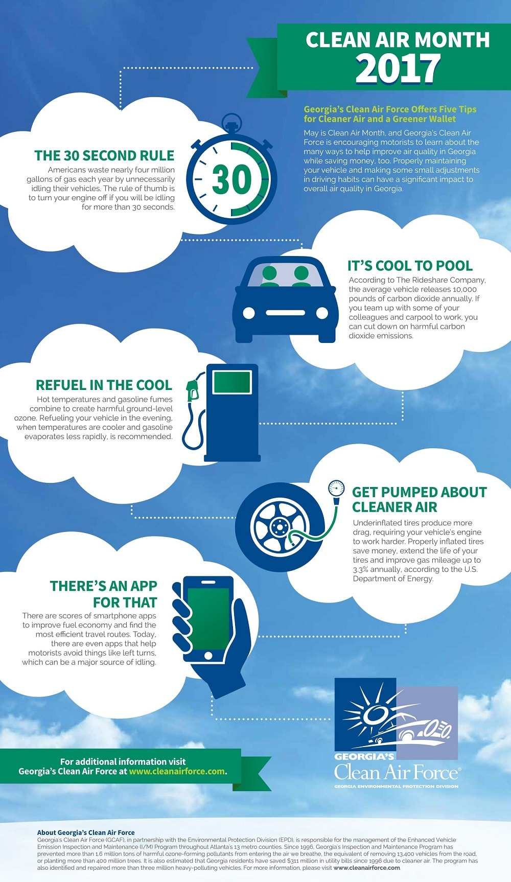 Infographic Georgia's Clean Air Force with five tips for cleaner air