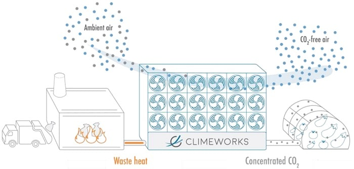 climeworks-working-principle-of-capturing-carbon-dioxide