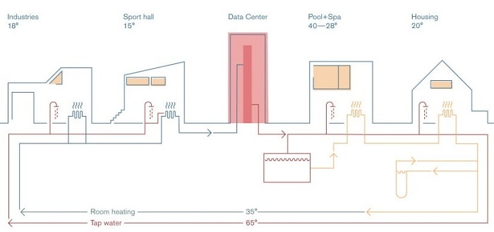 Excess Heat Loop Energy-Producing Data Center The Spark - tap water and room heating