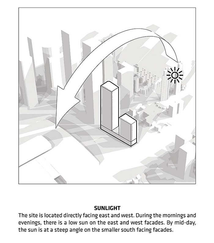 Position of Shenzen Energy Company to sunlight path