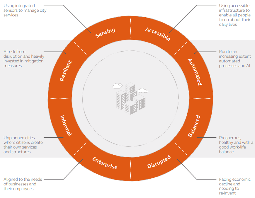 city archetypes-citizen centric cities - the sustainable cities index 2018 from Arcadis