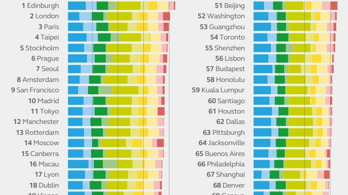 Citizen Centric Archetype - the sustainable cities index 2018 from Arcadis